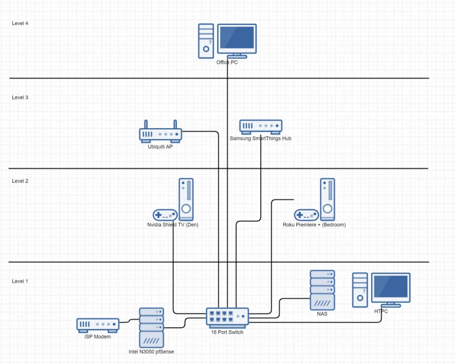 Home Network Overhaul Suggestions - General Discussion ... on
